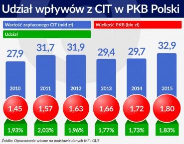 Wykres Udzial wplywow z CIT w PKB Polski