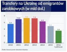 Ukraińscy imigranci to nie tylko tania siła robocza