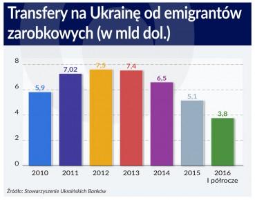 Wykres. Transfery pieniezne na Ukraine od emigrantow