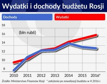 Wykres. Wydatki i dochody budzetu Rosji