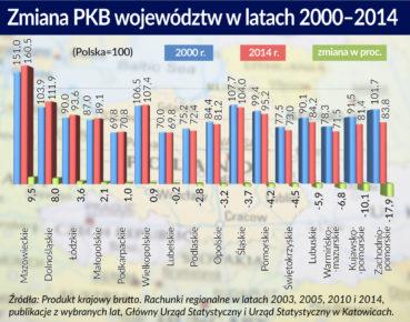 Wykres. Zmiana PKB wojewodztw