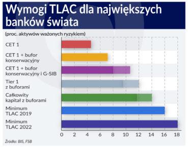 Wymogi TLAC dla najwiekszych bankow swiata