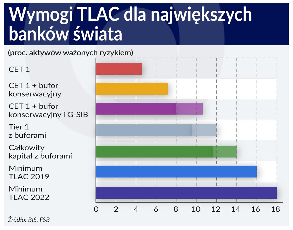 Bankowy TLAC pod specjalnym nadzorem