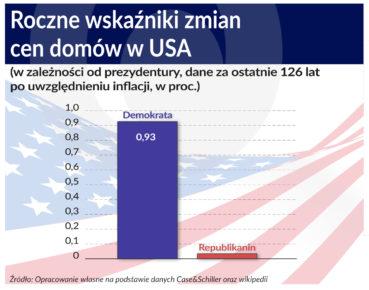 Zmiany cen domow w USA