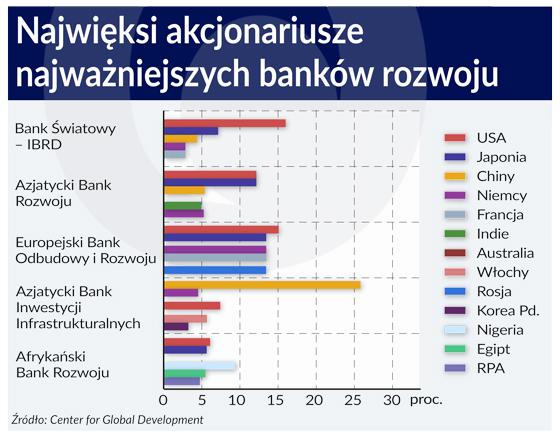 Międzynarodowe banki rozwoju powinny łączyć siły