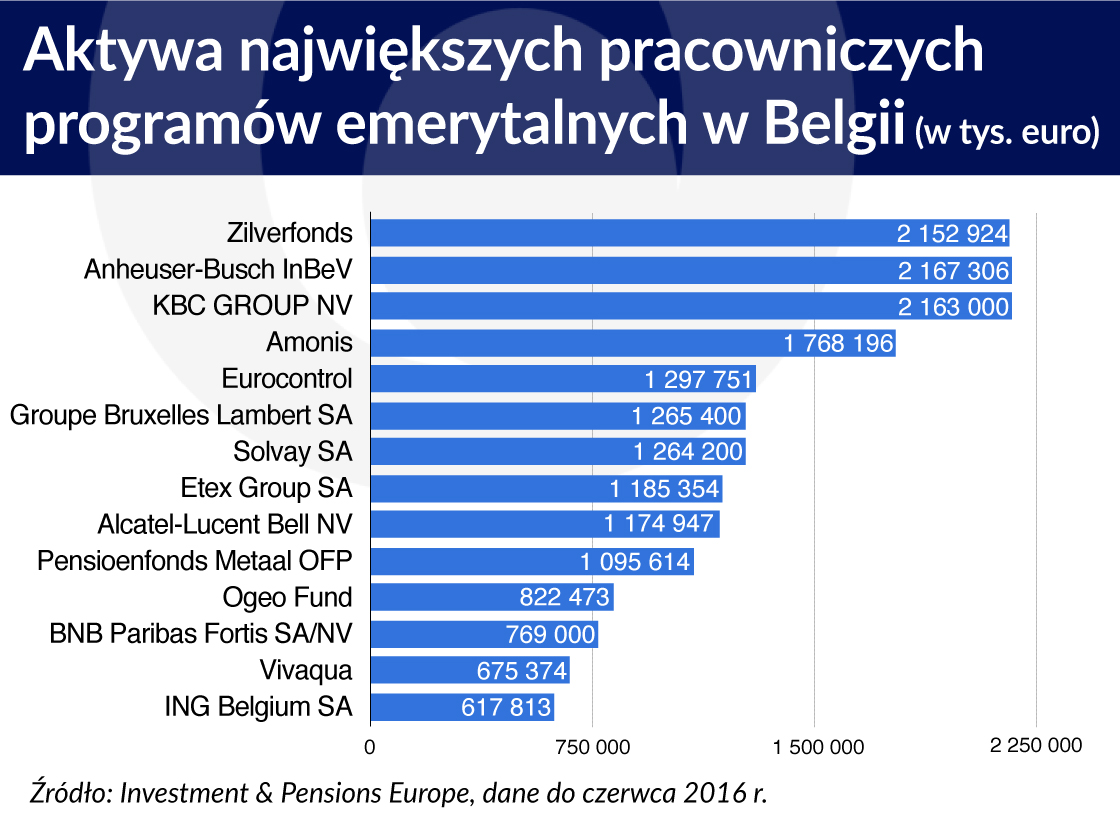 belgia emerytury programy pracownicze