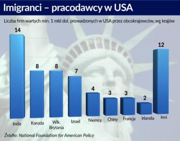 Ograniczenia imigracji uderzają w start-upy