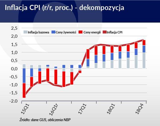 Koniec deflacji, ale inflacja wzrośnie powoli