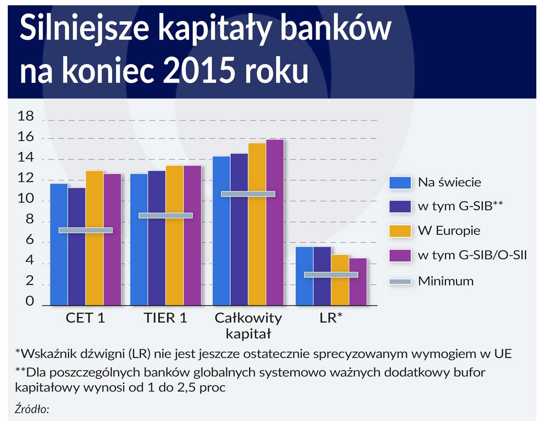 Kapitały banków rosną, poprawia się płynność