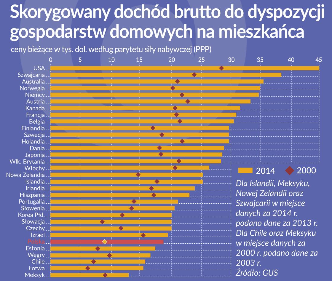 Oko na gospodarkę: Dobre polskie lata w OECD