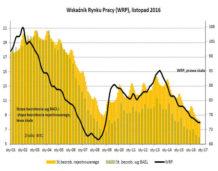 Bezrobocie spada, ale wolniej