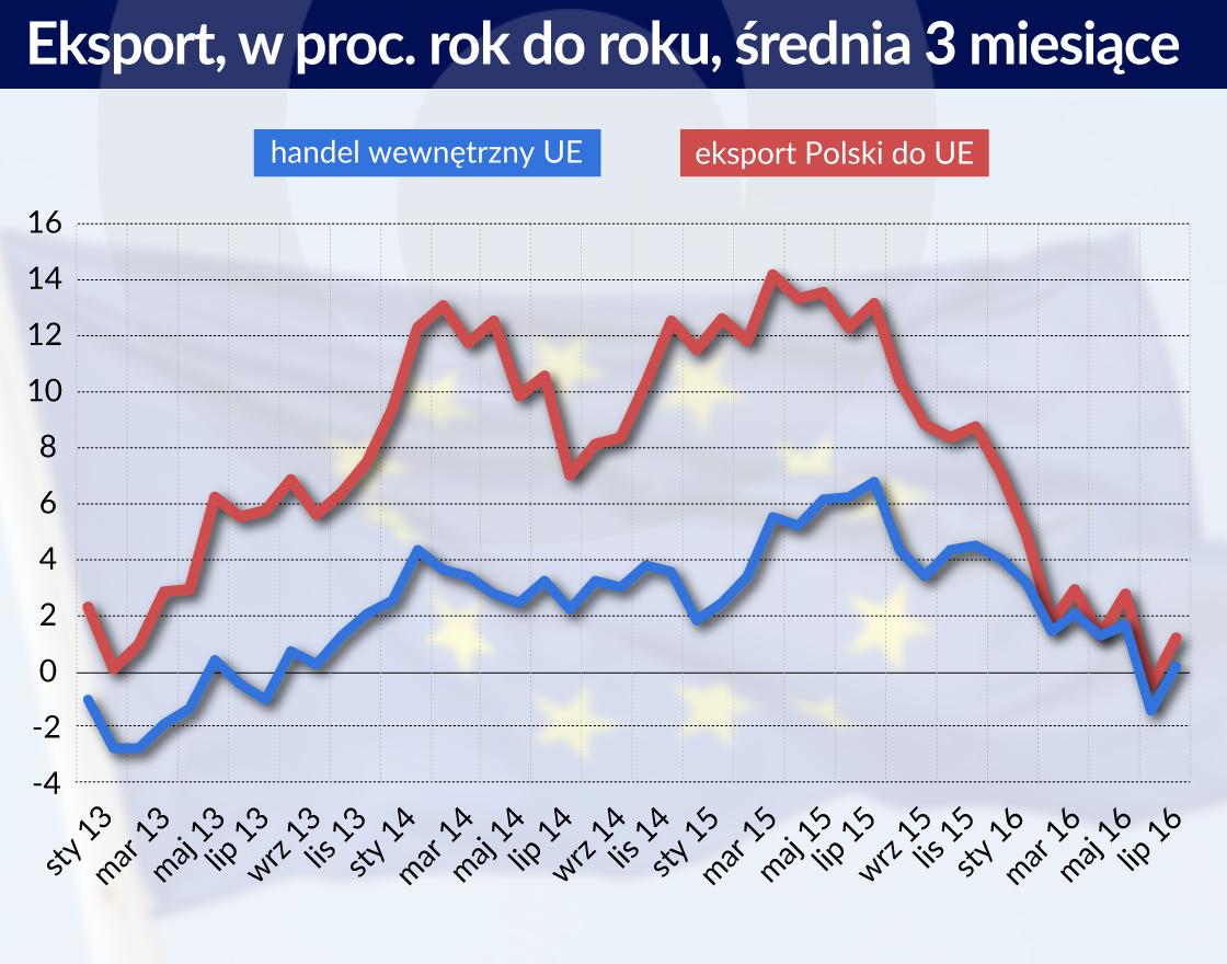 Flauta w handlu międzynarodowym osłabiła polski eksport