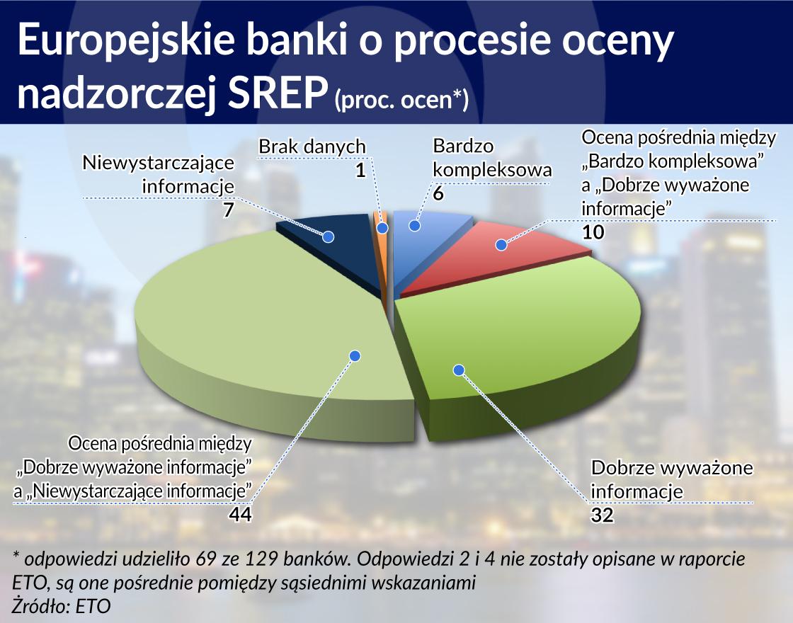 Wspólny nadzór nad bankami trzeba poprawić