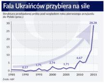 Nowa fala migracji obywateli Ukrainy do Polski