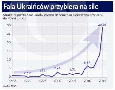 Fala Ukraincow przybiera na sile