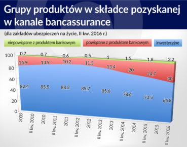 Grupy produktow w skaldce pozyskanej w bancassurance