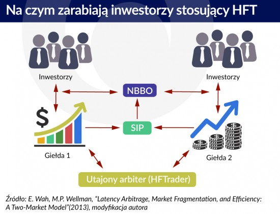 Na czym zarabiają inwestorzy stosujący HFT