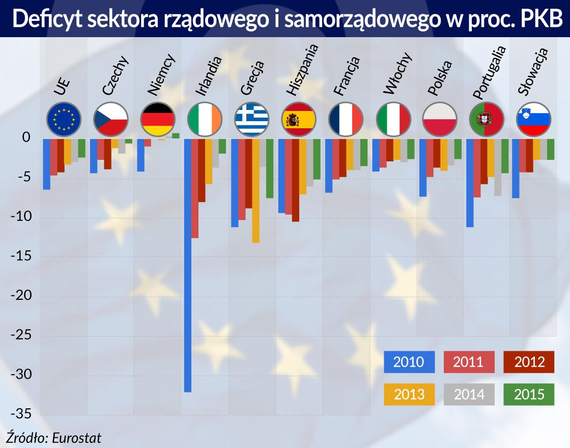 Europa oddłuża się, ale bardzo powoli