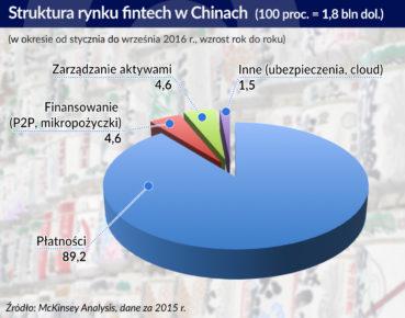 Fintechów Chińczycy trzymają się mocno