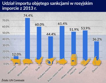 Embargo zmieniło rosyjski rynek żywności