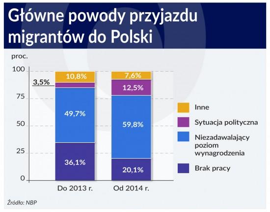 Powody przyjazdu migrantow do Polski