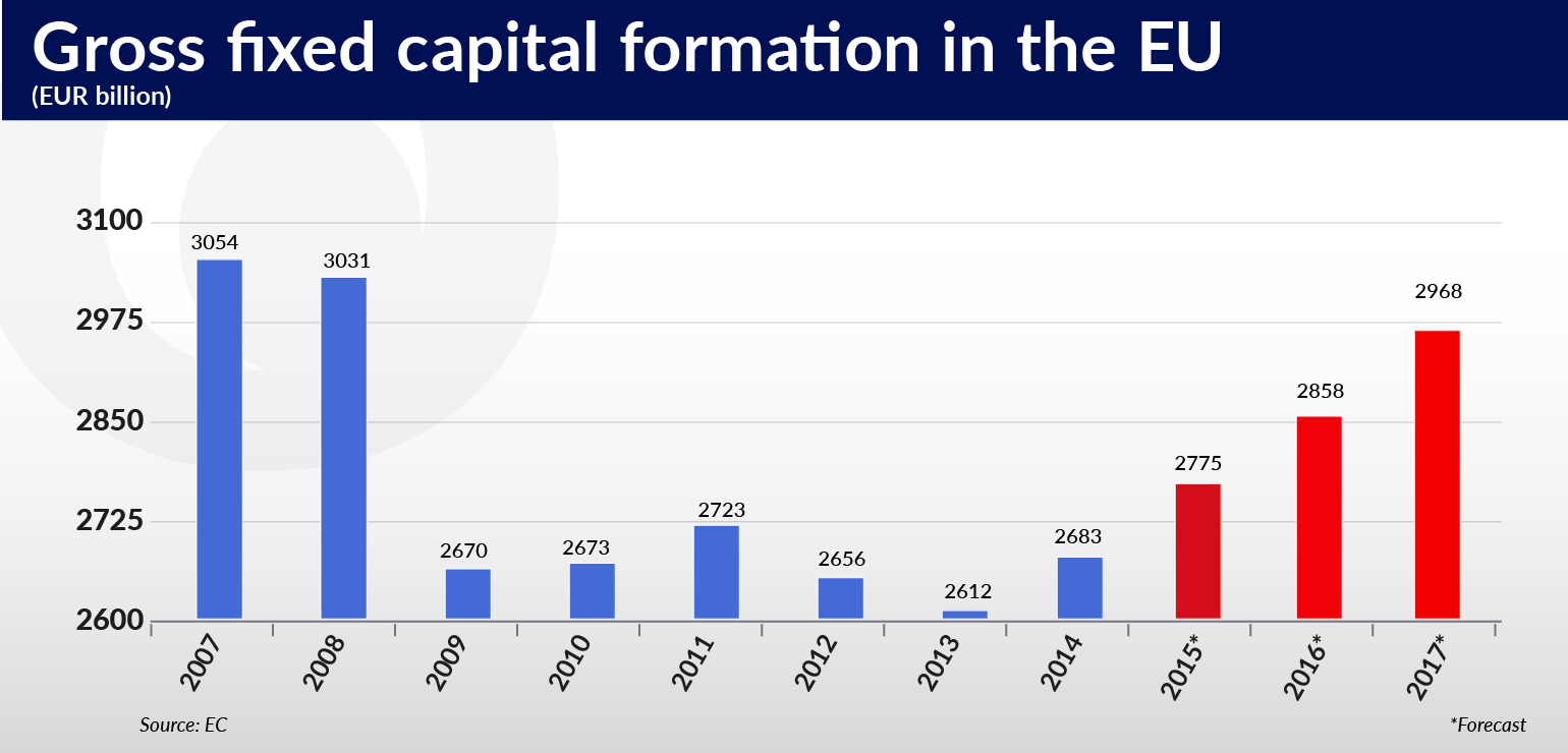 ramotowski-europa-buduje-gross-fixed-capitalformation-in-the-eu-eur-billion-01-01
