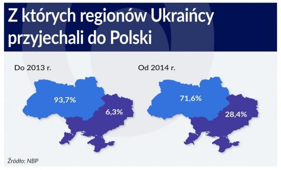 Regiony, zktorych przyjezdzaja Ukraincy