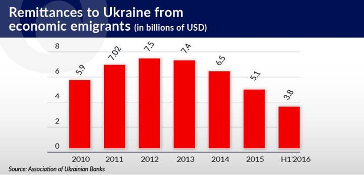 remittances-to-ukraine-from-emigrants