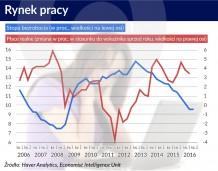 Na Słowacji wraca rynek pracy dwóch prędkości