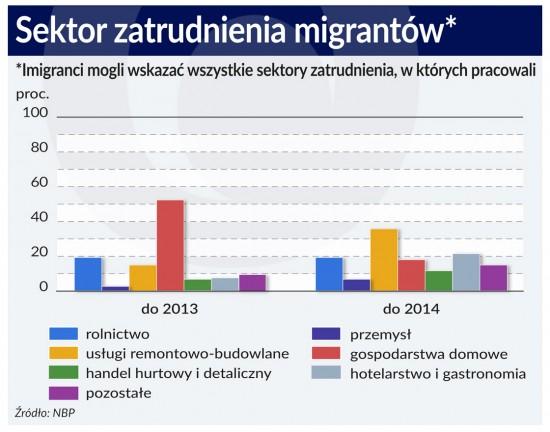 Sektor zatrudnienia migrantow