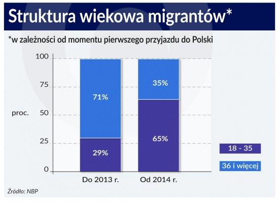 Struktura wiekowa migrantow