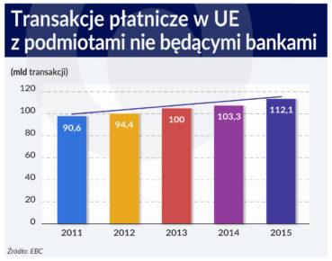 Wygoda w banku może kosztować bezpieczeństwo