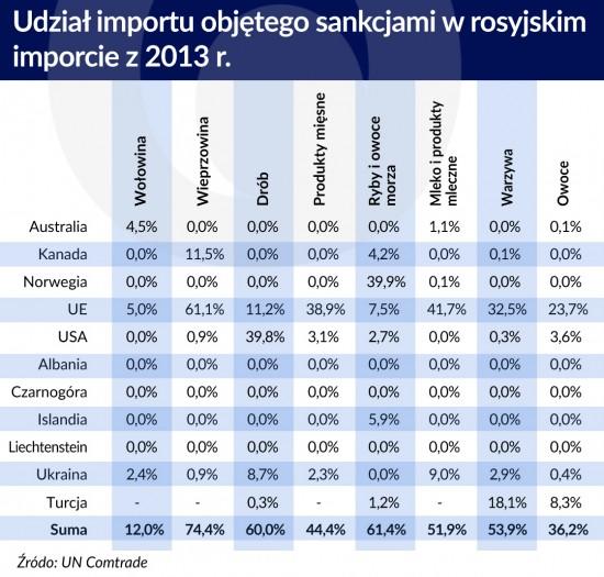 Udzial importu objetego sankcjami wrosyjskim imporcie