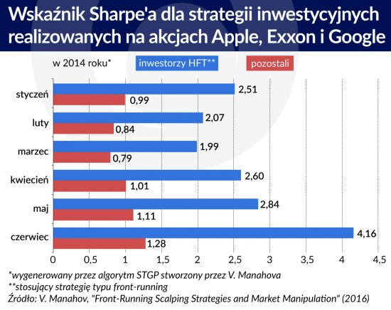 Wskaznik Sharpe'a dla strategii inwestycyjnych