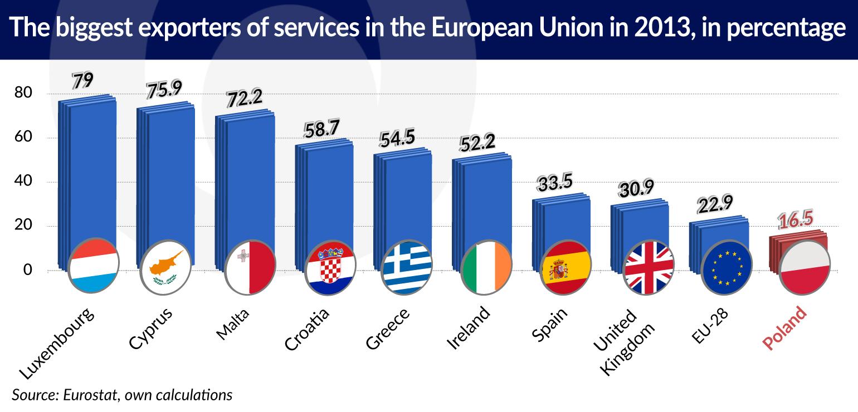 wspolny-rynek-trudny-dla-uslug-biggest-exporters-of-services-jamnik