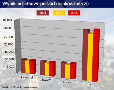 Wyniki odsetkowe polskich bankow