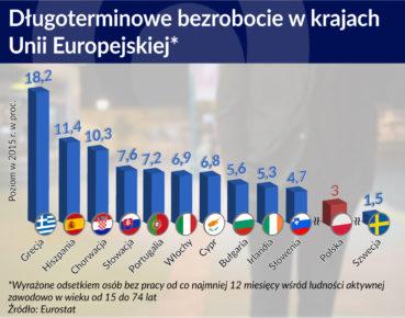 dlugoterminowe bezrobocie w krajach UE