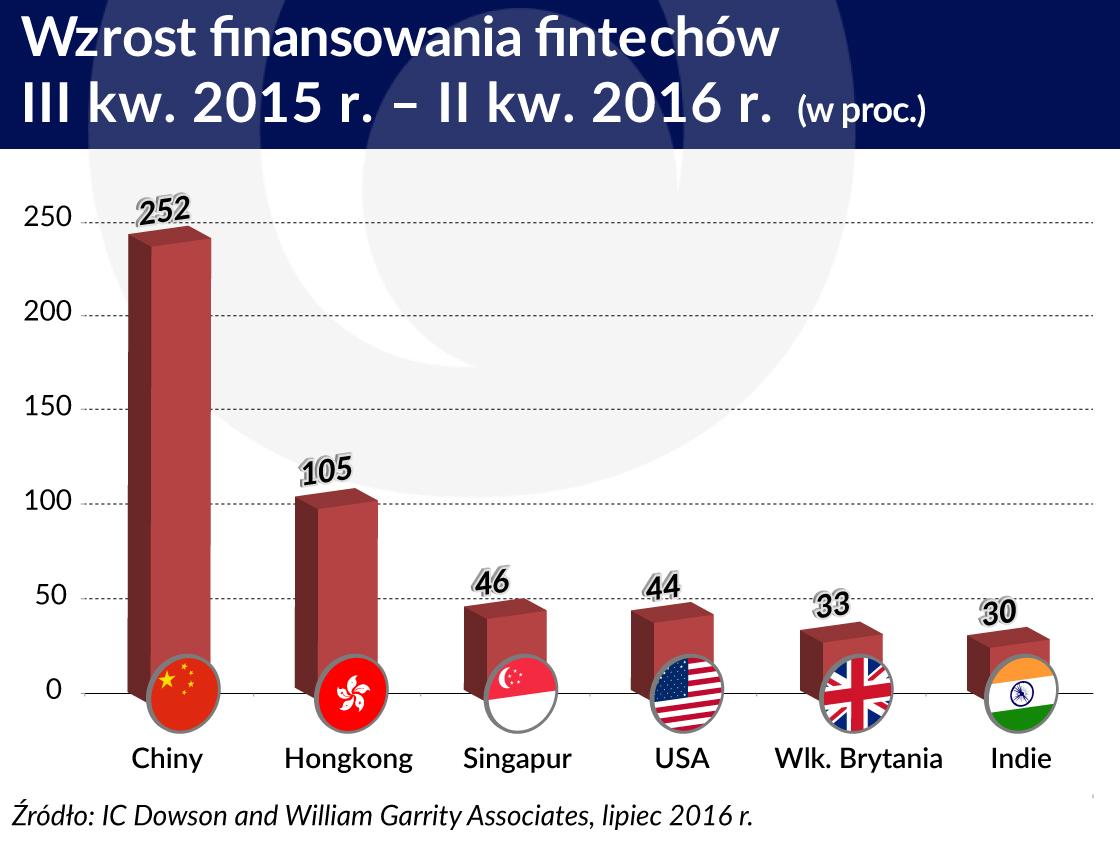 wzrost finansowania fintechow
