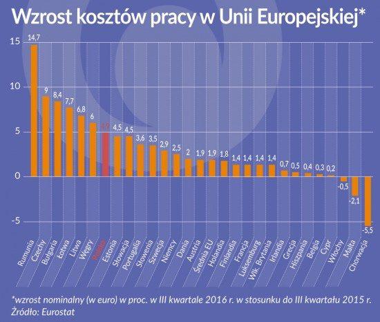 wzrost kosztow pracy wUE