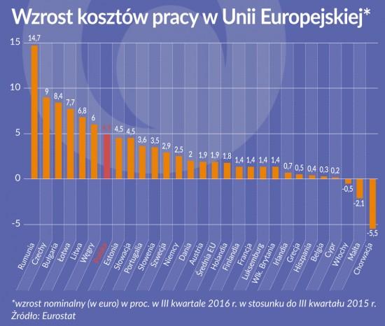 wzrost kosztow pracy w UE