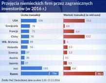 Niemieckie firmy muszą się zmienić