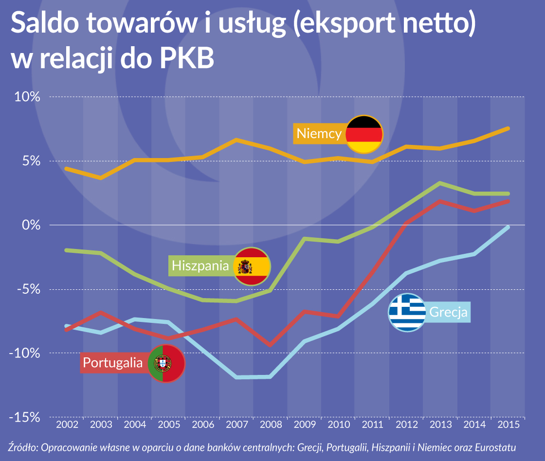 Strefa euro daleka od równowagi