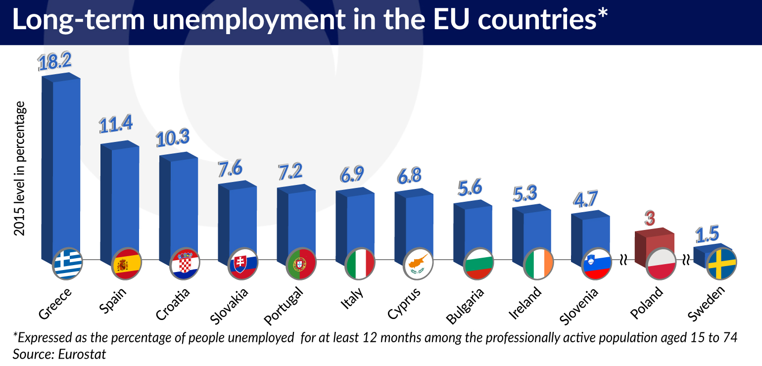 In the fight against unemployment, the EU is repeating old mistakes