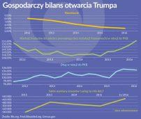 Gospodarczy bilans otwarcia prezydentury Trumpa