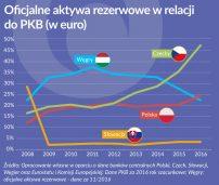 Oko na gospodarkę: Rosną rezerwy walutowe Czech