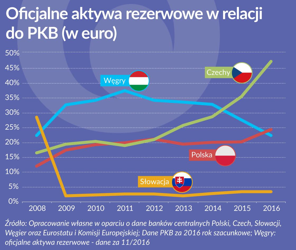 OKO aktywa rezerwowe w relacji do PKB