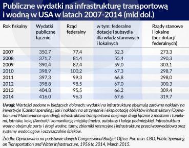 Pomysł Trumpa na inwestycje w infrastrukturę jest dobry w połowie