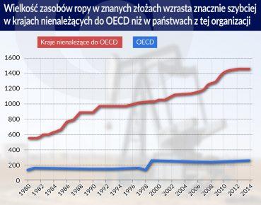 Otwarcie Wielkosc zasobow ropy