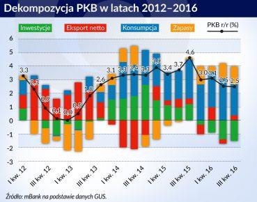PKB konsumpcja inwestycje za 2016 Polska