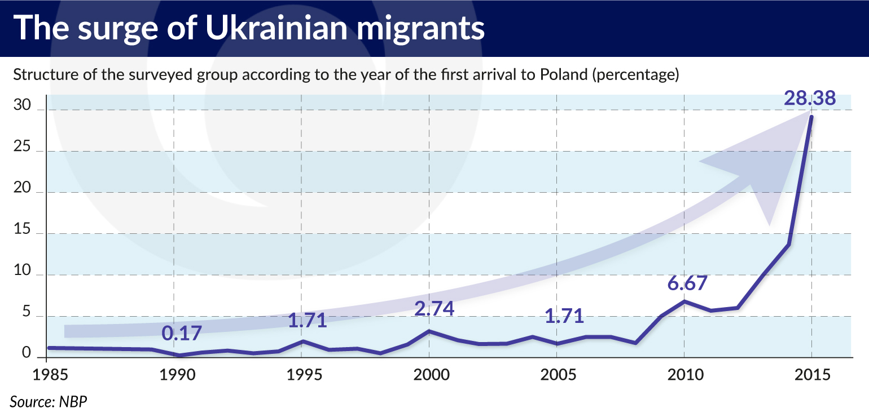 The surge of Ukrainian migrants jamnik